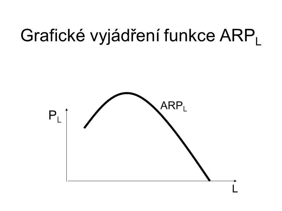 Grafické vyjádření funkce ARP L L PLPL ARP L