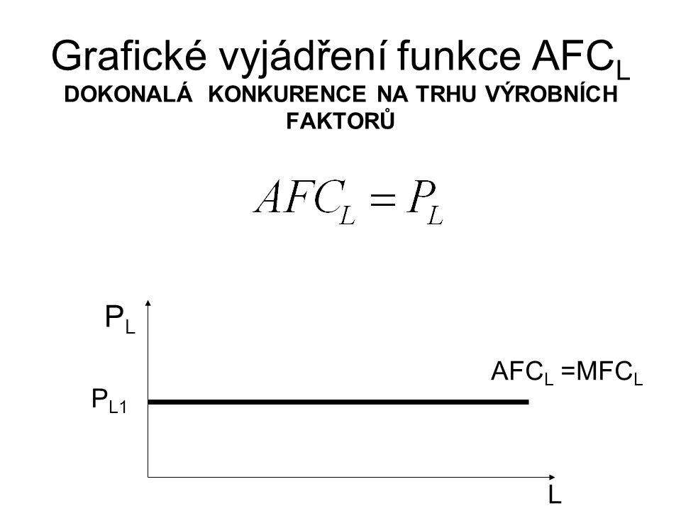 Grafické vyjádření funkce AFC L DOKONALÁ KONKURENCE NA TRHU VÝROBNÍCH FAKTORŮ L PLPL P L1 AFC L =MFC L