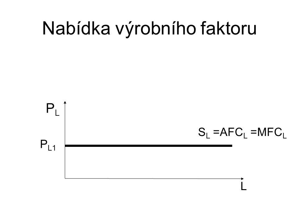 Nabídka výrobního faktoru L PLPL P L1 S L =AFC L =MFC L