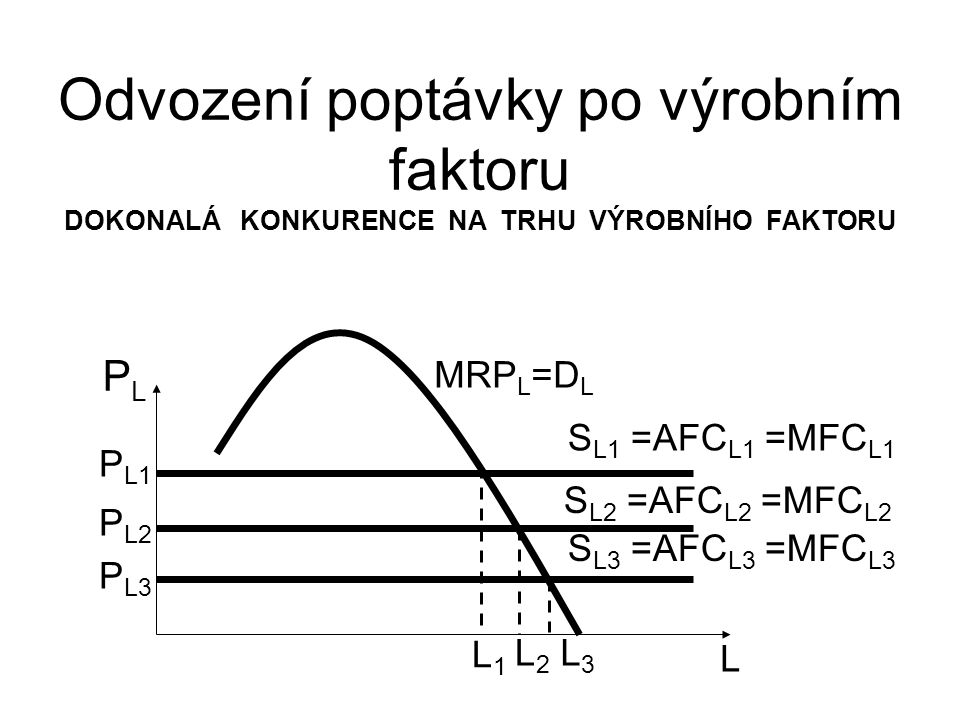 Odvození poptávky po výrobním faktoru DOKONALÁ KONKURENCE NA TRHU VÝROBNÍHO FAKTORU L PLPL P L1 MRP L =D L L1L1 L2L2 L3L3 P L2 P L3 S L1 =AFC L1 =MFC L1 S L2 =AFC L2 =MFC L2 S L3 =AFC L3 =MFC L3