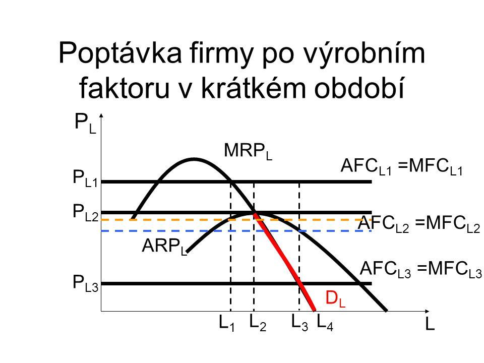 Poptávka firmy po výrobním faktoru v krátkém období L PLPL P L1 AFC L1 =MFC L1 MRP L L1L1 L2L2 L3L3 P L2 P L3 ARP L AFC L3 =MFC L3 AFC L2 =MFC L2 DLDL L4L4