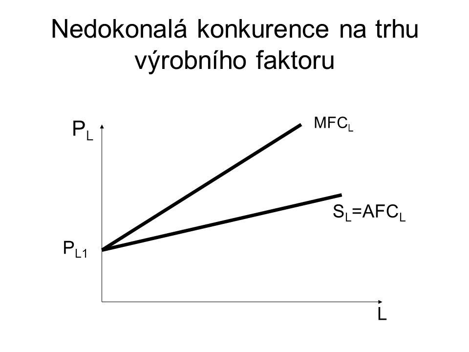 Nedokonalá konkurence na trhu výrobního faktoru L PLPL P L1 S L =AFC L MFC L