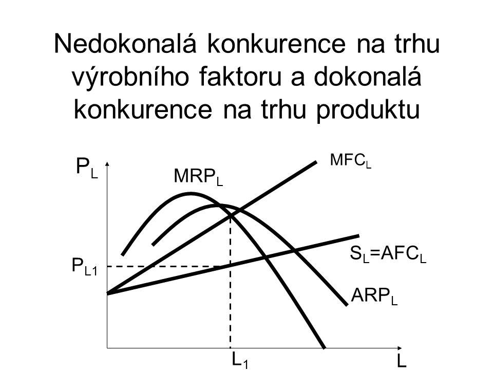 Nedokonalá konkurence na trhu výrobního faktoru a dokonalá konkurence na trhu produktu L PLPL S L =AFC L MFC L P L1 L1L1 MRP L ARP L