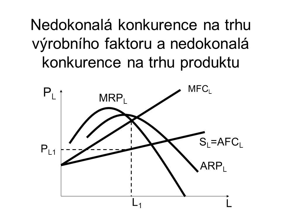 Nedokonalá konkurence na trhu výrobního faktoru a nedokonalá konkurence na trhu produktu L PLPL S L =AFC L MFC L P L1 L1L1 MRP L ARP L