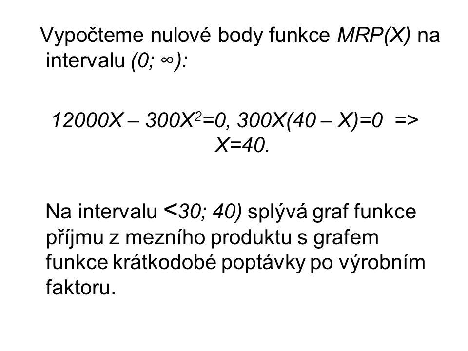Vypočteme nulové body funkce MRP(X) na intervalu (0; ∞): 12000X – 300X 2 =0, 300X(40 – X)=0 => X=40.