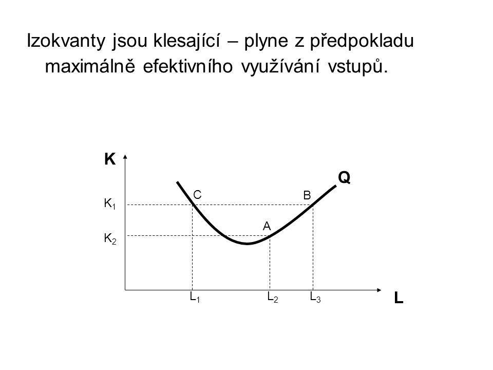 L K A C B L3L3 K2K2 L1L1 L2L2 K1K1 Izokvanty jsou klesající – plyne z předpokladu maximálně efektivního využívání vstupů.