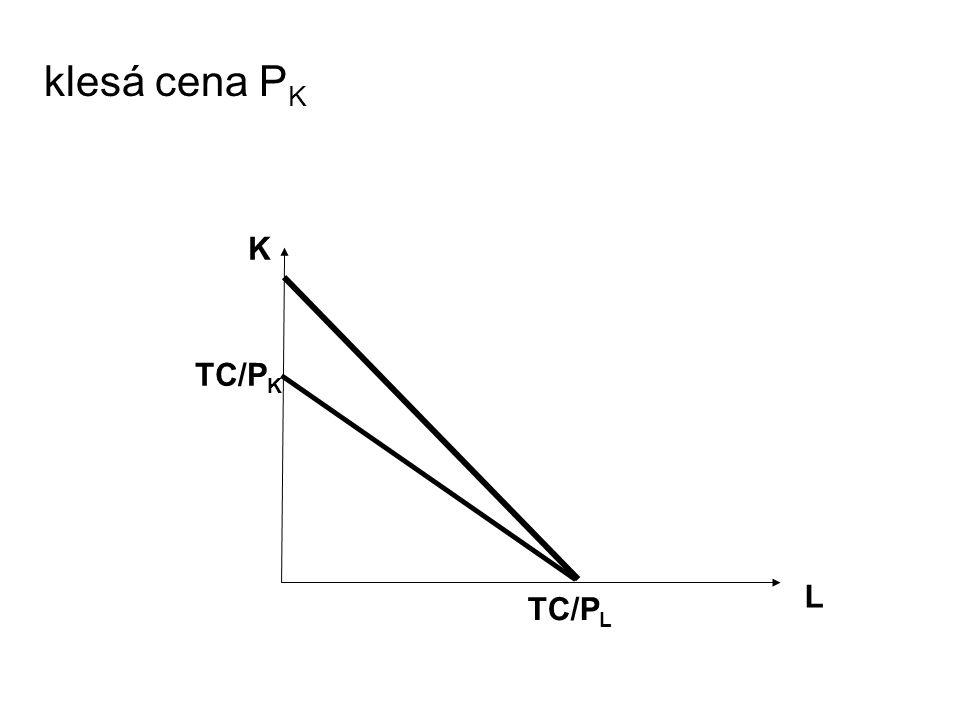 klesá cena P K L K TC/P K TC/P L