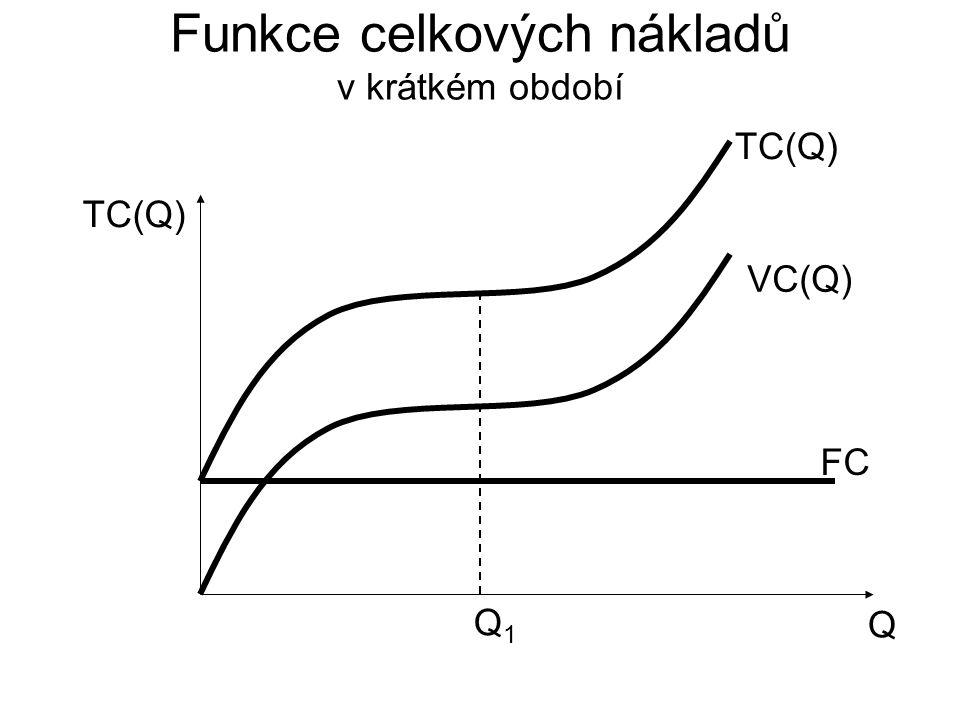Funkce celkových nákladů v krátkém období Q TC(Q) VC(Q) FC TC(Q) Q1Q1