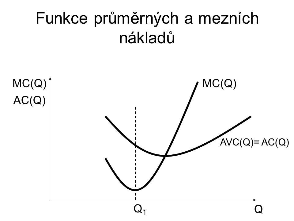 Funkce průměrných a mezních nákladů Q MC(Q) AVC(Q)= AC(Q) MC(Q) Q1Q1 AC(Q)
