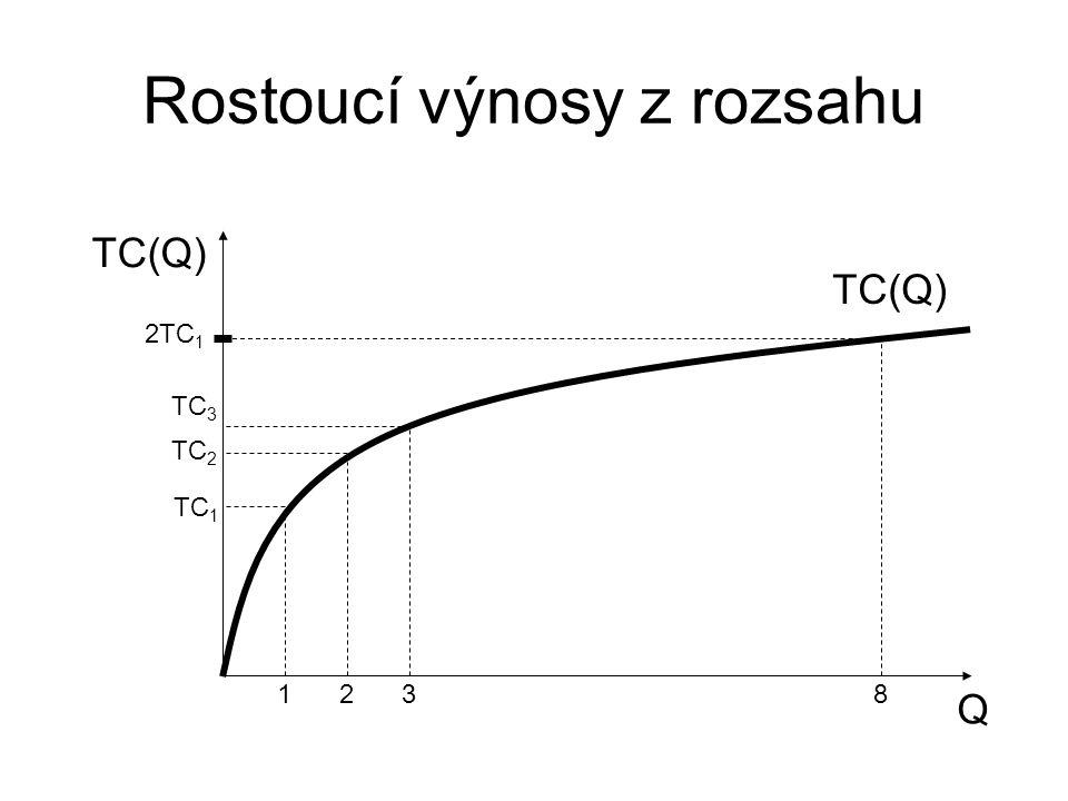 Rostoucí výnosy z rozsahu Q TC(Q) 123 TC 1 TC 2 TC 3 2TC 1 8