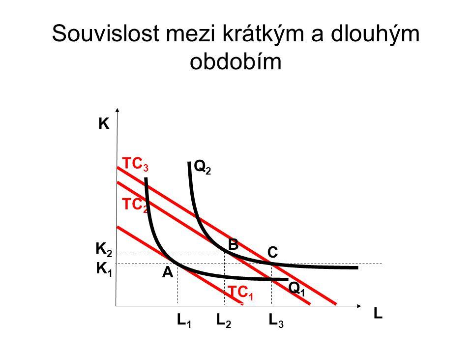 Souvislost mezi krátkým a dlouhým obdobím L K L1L1 K1K1 A Q1Q1 TC 2 TC 3 TC 1 B C K2K2 L3L3 L2L2 Q2Q2
