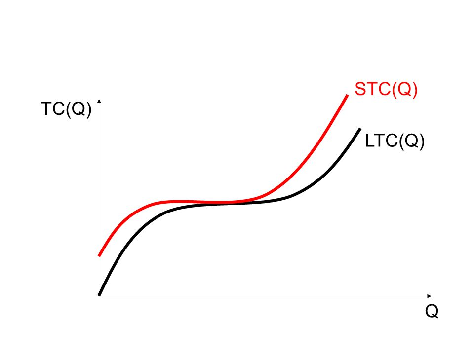 Q TC(Q) LTC(Q) STC(Q)