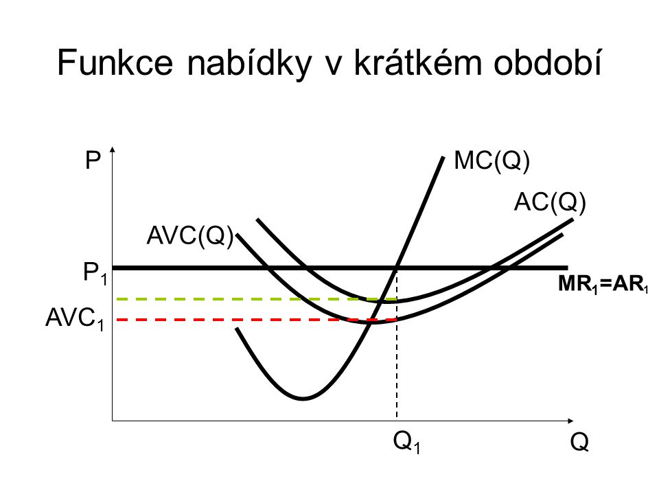 Funkce nabídky v krátkém období Q P AVC(Q) MC(Q) AC(Q) Q1Q1 P1P1 MR 1 =AR 1 AVC 1