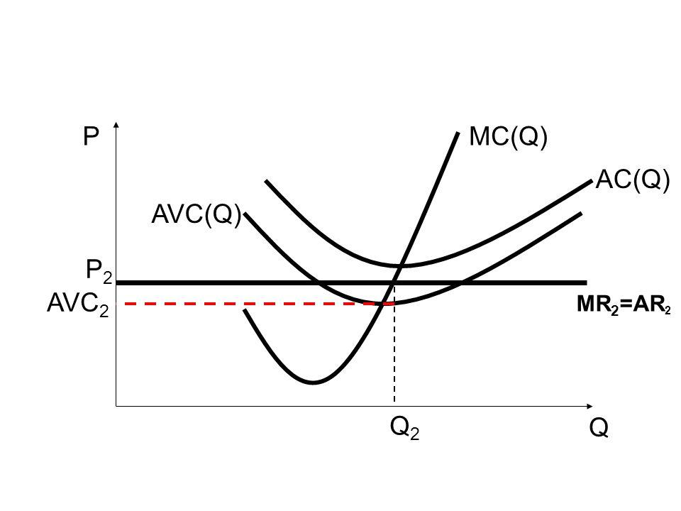 Q P AVC(Q) MC(Q) AC(Q) Q2Q2 P2P2 MR 2 =AR 2 AVC 2