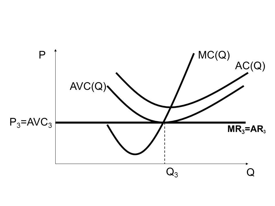 Q P AVC(Q) MC(Q) AC(Q) Q3Q3 MR 3 =AR 3 P 3 =AVC 3