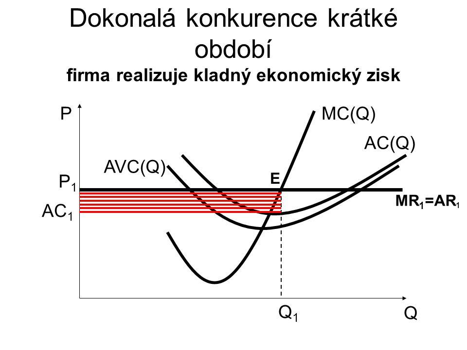 Dokonalá konkurence krátké období firma realizuje kladný ekonomický zisk Q P AVC(Q) MC(Q) AC(Q) Q1Q1 P1P1 MR 1 =AR 1 AC 1 E