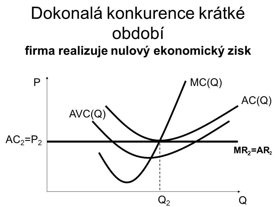 Dokonalá konkurence krátké období firma realizuje nulový ekonomický zisk Q P AVC(Q) MC(Q) AC(Q) Q2Q2 AC 2 =P 2 MR 2 =AR 2
