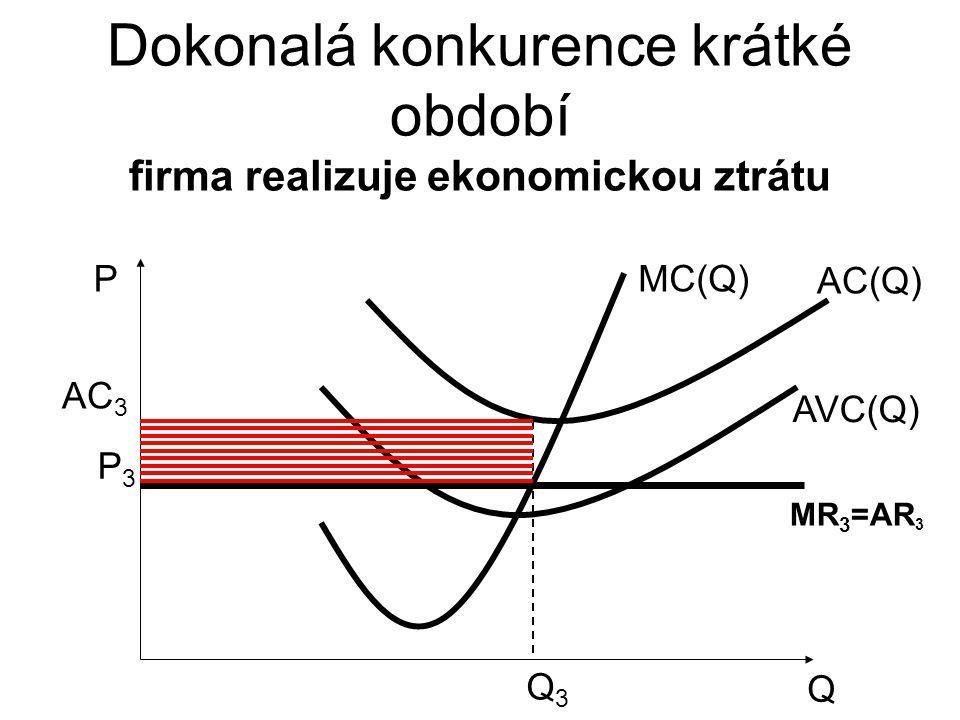 Dokonalá konkurence krátké období firma realizuje ekonomickou ztrátu Q P AVC(Q) MC(Q) AC(Q) Q3Q3 P3P3 MR 3 =AR 3 AC 3
