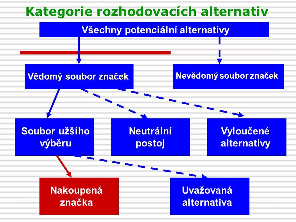 Kategorie rozhodovacích alternativ Všechny potenciální alternativy Vědomý soubor značek Nevědomý soubor značek Soubor užšího výběru Neutrální postoj V