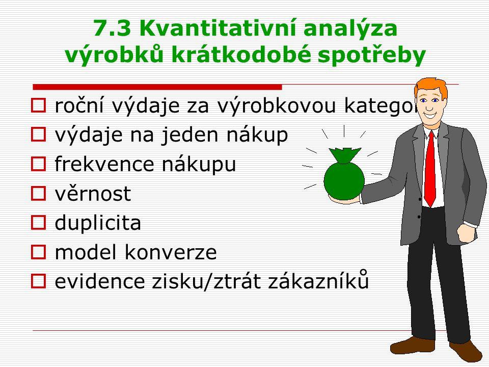 7.3 Kvantitativní analýza výrobků krátkodobé spotřeby  roční výdaje za výrobkovou kategorii  výdaje na jeden nákup  frekvence nákupu  věrnost  du