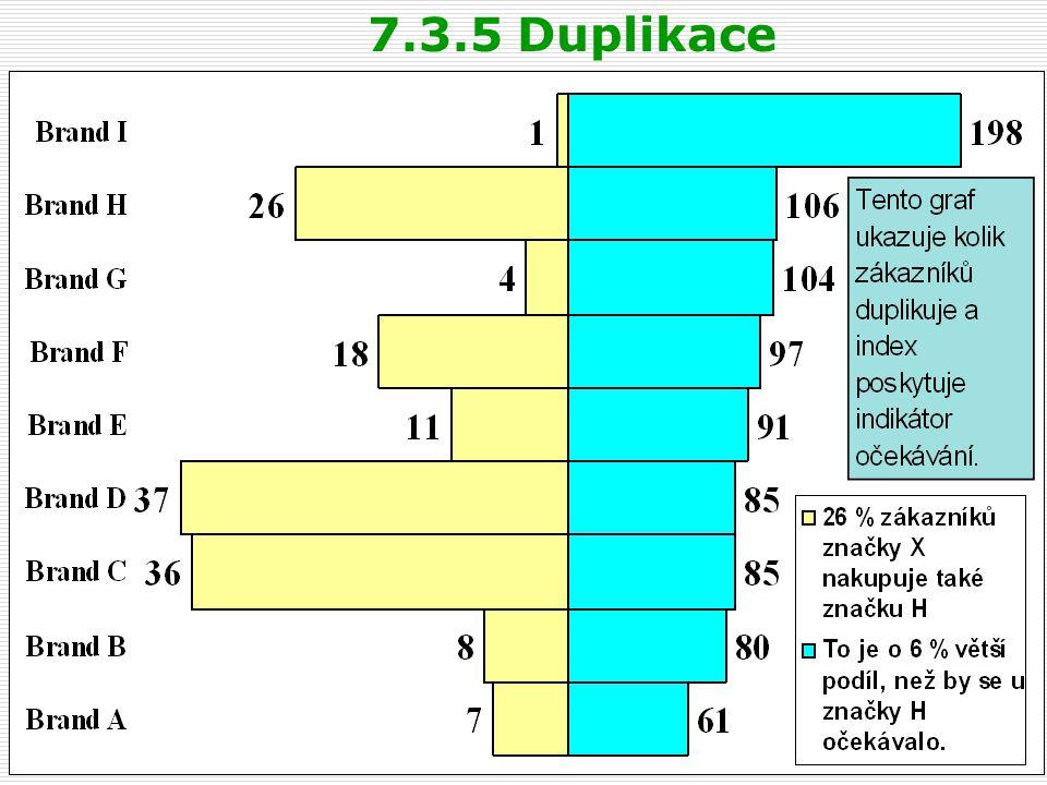 7.3.5 Duplikace