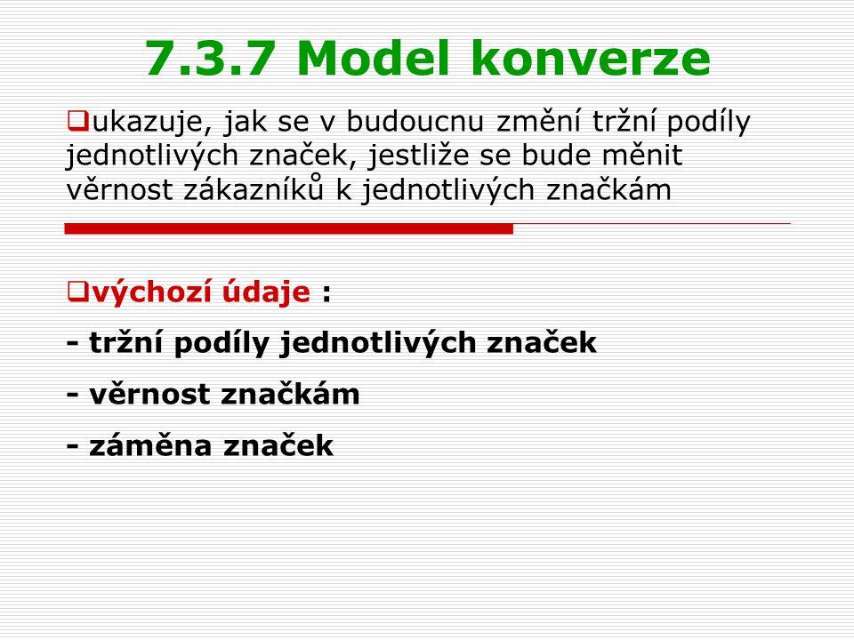 7.3.7 Model konverze  ukazuje, jak se v budoucnu změní tržní podíly jednotlivých značek, jestliže se bude měnit věrnost zákazníků k jednotlivých znač