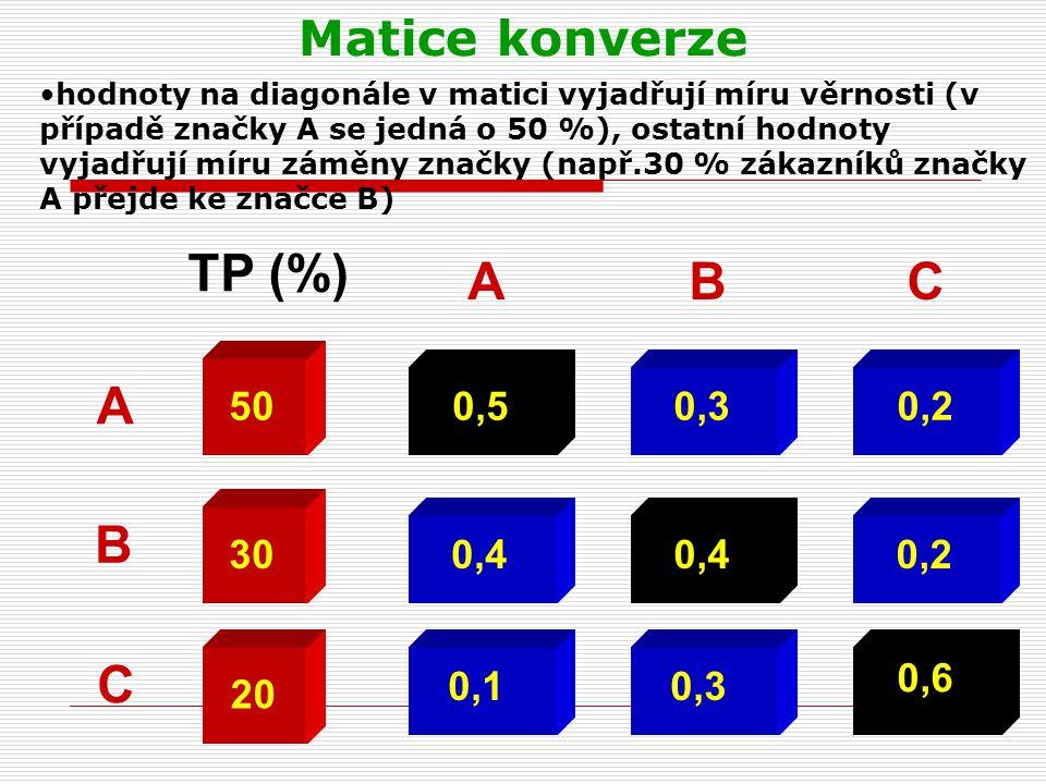 Matice konverze 0,5 0,4 0,1 A B C 0,3 0,4 0,3 0,2 0,6 50 30 20 TP (%) ABC hodnoty na diagonále v matici vyjadřují míru věrnosti (v případě značky A se