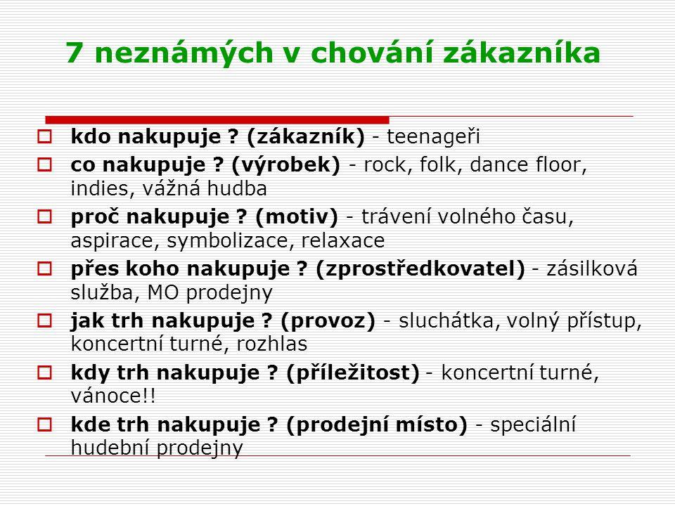 7 neznámých v chování zákazníka  kdo nakupuje ? (zákazník) - teenageři  co nakupuje ? (výrobek) - rock, folk, dance floor, indies, vážná hudba  pro