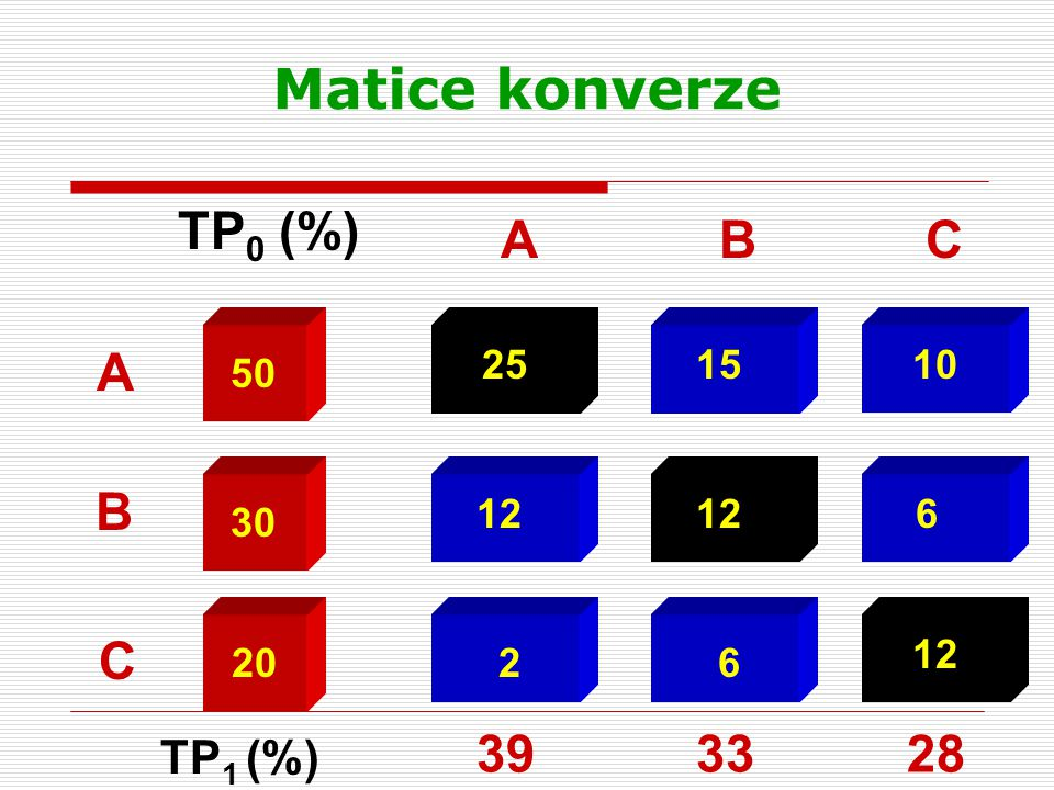 Matice konverze 25 12 2 A B C 15 12 6 10 6 12 50 30 20 TP 0 (%) ABC TP 1 (%) 393328