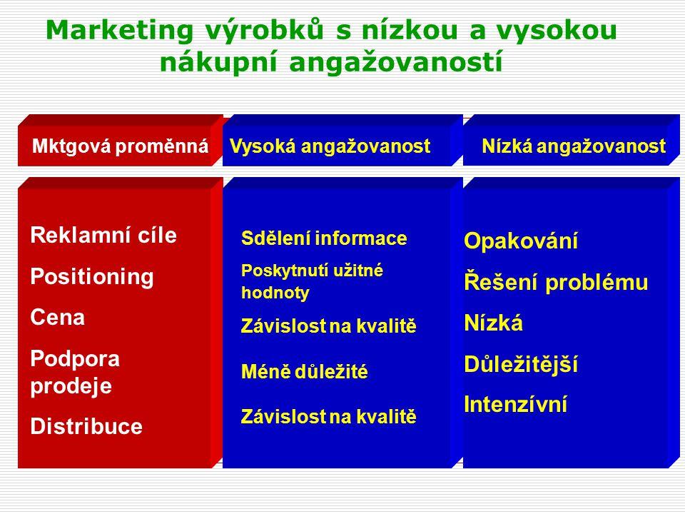 Marketing výrobků s nízkou a vysokou nákupní angažovaností Mktgová proměnnáVysoká angažovanostNízká angažovanost Reklamní cíle Positioning Cena Podpor