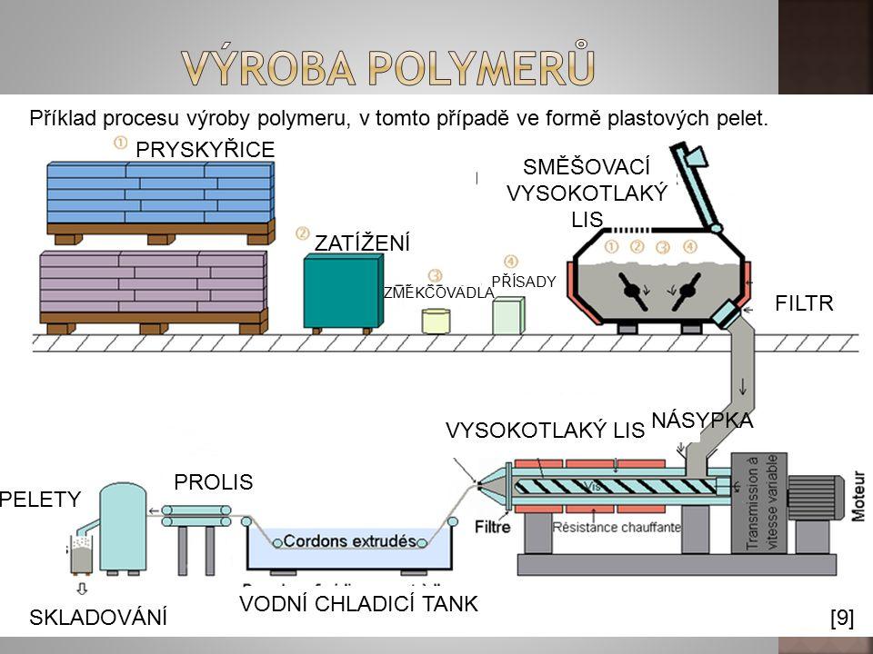 [9] Příklad procesu výroby polymeru, v tomto případě ve formě plastových pelet. PRYSKYŘICE ZATÍŽENÍ ZMĚKČOVADLA PŘÍSADY SMĚŠOVACÍ VYSOKOTLAKÝ LIS VYSO