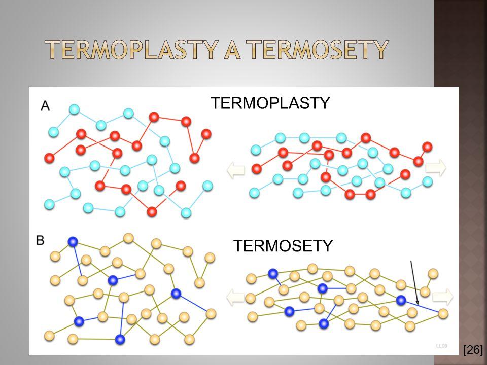  MONOMER  HOMOPOLYMER  ELASTOMER  INICIACE  POLYADICE  POLYKONDENZACE  TEFLON  SILIKON  TERMINACE  Prsní implantáty  Odštěpuje se produkt  Zakončuje polyreakci  Složka nádobí  Stavební jednotka  Neopren  Stejné monomery  Zahajuje polyreakci  Molekulový přesmyk