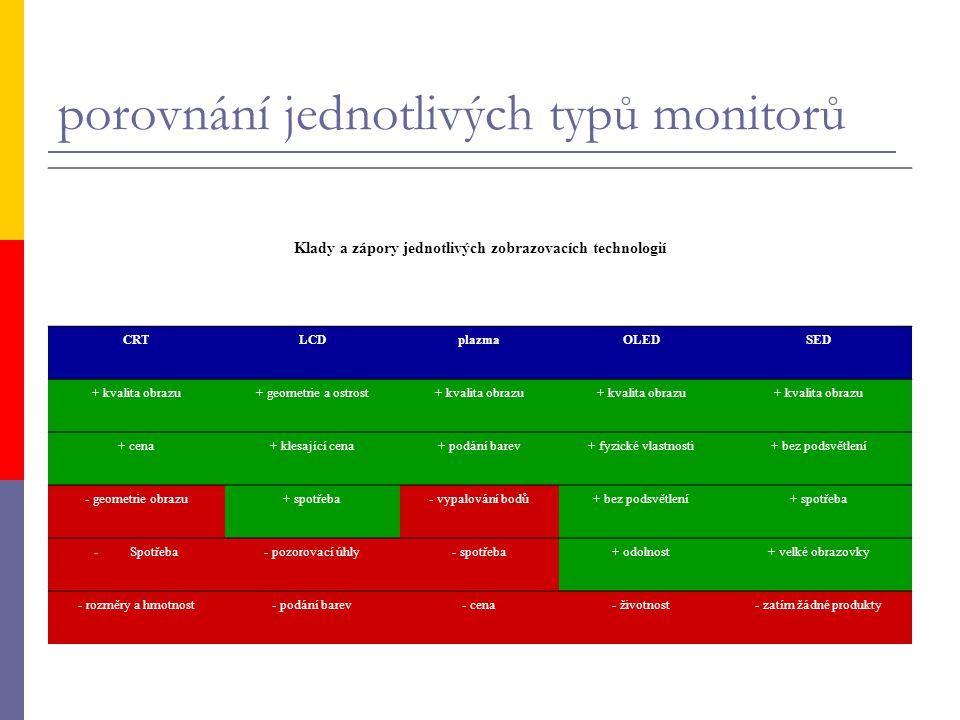 porovnání jednotlivých typů monitorů Klady a zápory jednotlivých zobrazovacích technologií CRTLCDplazmaOLEDSED + kvalita obrazu+ geometrie a ostrost+