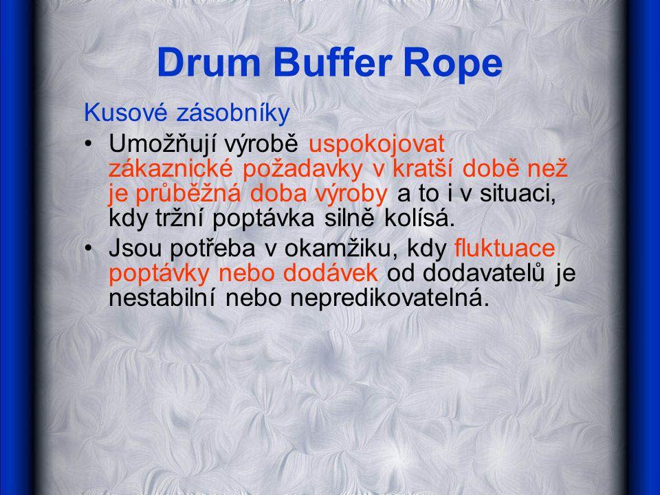 Drum Buffer Rope Kusové zásobníky Umožňují výrobě uspokojovat zákaznické požadavky v kratší době než je průběžná doba výroby a to i v situaci, kdy trž