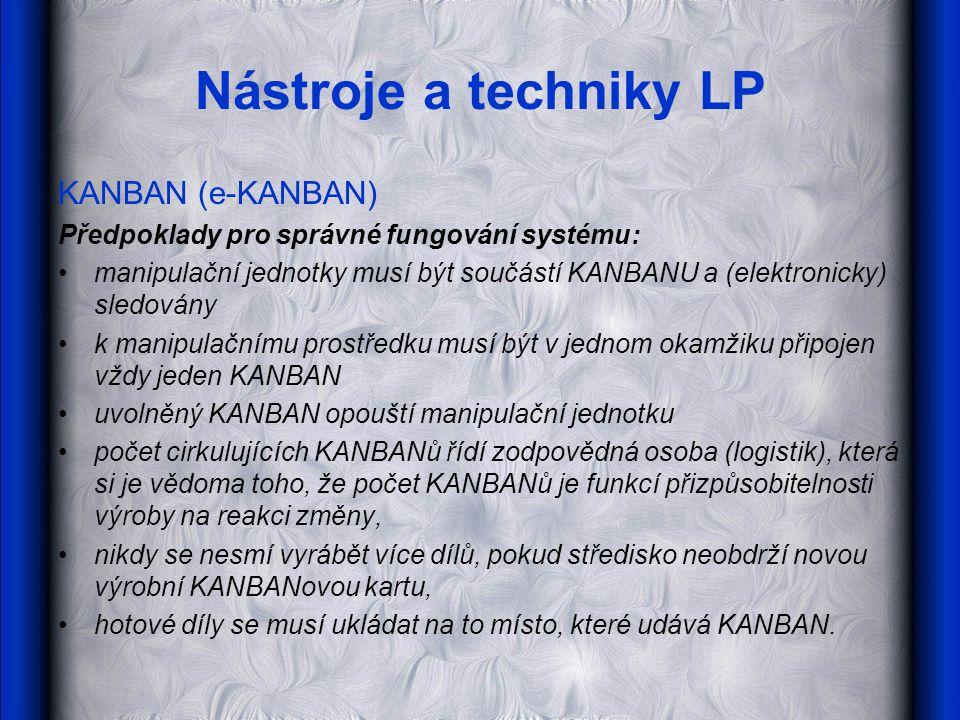 Nástroje a techniky LP KANBAN (e-KANBAN) Předpoklady pro správné fungování systému: manipulační jednotky musí být součástí KANBANU a (elektronicky) sl