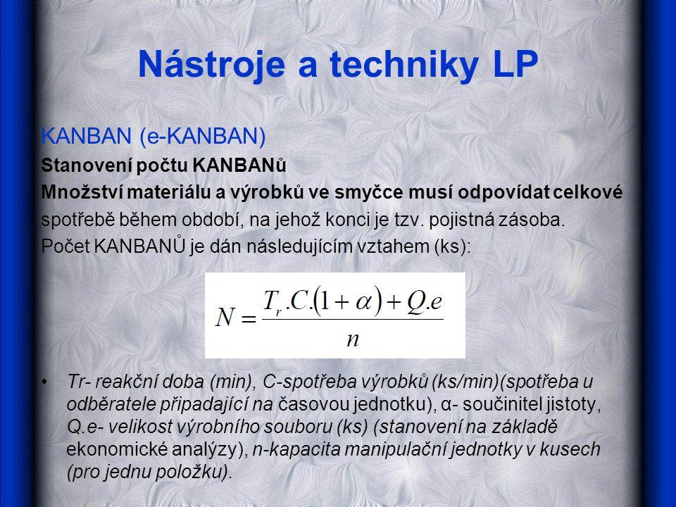 Nástroje a techniky LP KANBAN (e-KANBAN) Stanovení počtu KANBANů Množství materiálu a výrobků ve smyčce musí odpovídat celkové spotřebě během období,