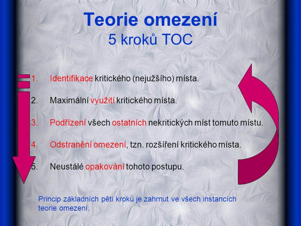 Teorie omezení Instance TOC 1.Thinking Process (TOC/TP) … analýza příčinných souvislostí … jestliže … potom … protože … jestliže chci….musím 1.Drum-Buffer-Rope (DBR) … harmonizace výrobního řetězce 3.Critical Chain (CC) … konfrontace kritické cesty a alokace zdrojů