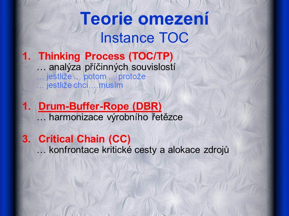 Teorie omezení Instance TOC 1.Thinking Process (TOC/TP) … analýza příčinných souvislostí … jestliže … potom … protože … jestliže chci….musím 1.Drum-Bu