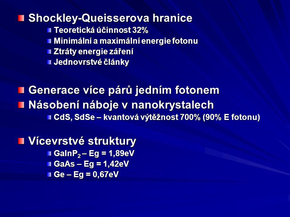 Shockley-Queisserova hranice Teoretická účinnost 32% Minimální a maximální energie fotonu Ztráty energie záření Jednovrstvé články Generace více párů jedním fotonem Násobení náboje v nanokrystalech CdS, SdSe – kvantová výtěžnost 700% (90% E fotonu) Vícevrstvé struktury GaInP 2 – Eg = 1,89eV GaAs – Eg = 1,42eV Ge – Eg = 0,67eV