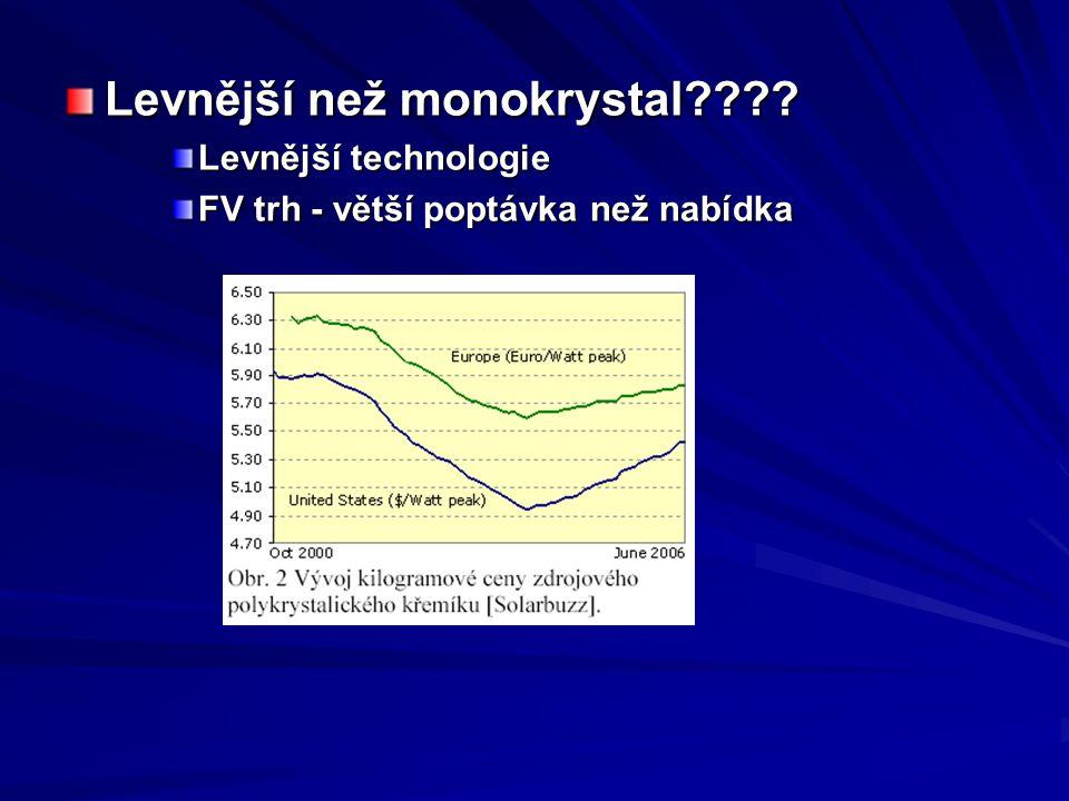 Levnější než monokrystal???? Levnější technologie FV trh - větší poptávka než nabídka