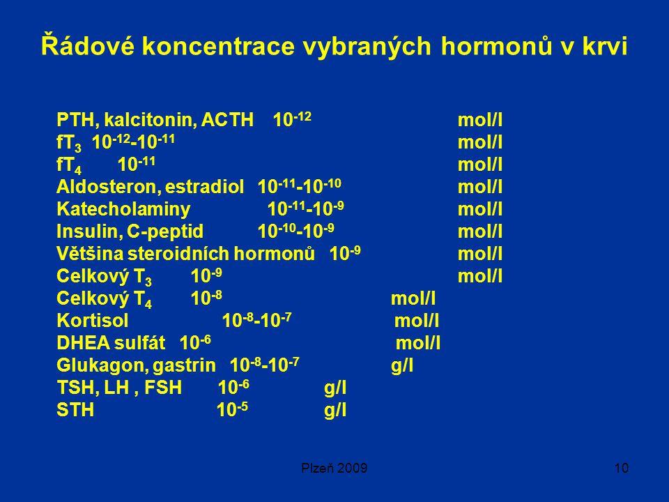 Plzeň 200910 Řádové koncentrace vybraných hormonů v krvi PTH, kalcitonin, ACTH 10 -12 mol/l fT 3 10 -12 -10 -11 mol/l fT 4 10 -11 mol/l Aldosteron, estradiol 10 -11 -10 -10 mol/l Katecholaminy 10 -11 -10 -9 mol/l Insulin, C-peptid10 -10 -10 -9 mol/l Většina steroidních hormonů 10 -9 mol/l Celkový T 3 10 -9 mol/l Celkový T 4 10 -8 mol/l Kortisol 10 -8 -10 -7 mol/l DHEA sulfát 10 -6 mol/l Glukagon, gastrin 10 -8 -10 -7 g/l TSH, LH, FSH 10 -6 g/l STH 10 -5 g/l
