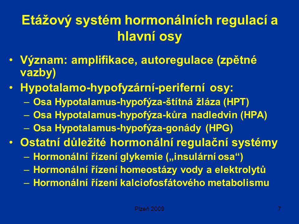"""Plzeň 20097 Etážový systém hormonálních regulací a hlavní osy Význam: amplifikace, autoregulace (zpětné vazby) Hypotalamo-hypofyzární-periferní osy: –Osa Hypotalamus-hypofýza-štítná žláza (HPT) –Osa Hypotalamus-hypofýza-kůra nadledvin (HPA) –Osa Hypotalamus-hypofýza-gonády (HPG) Ostatní důležité hormonální regulační systémy –Hormonální řízení glykemie (""""insulární osa ) –Hormonální řízení homeostázy vody a elektrolytů –Hormonální řízení kalciofosfátového metabolismu"""