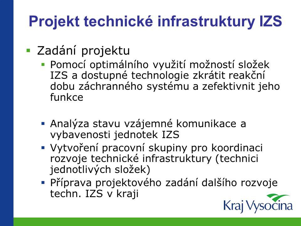 Výstupy analýzy  Potřeba posílení techn.