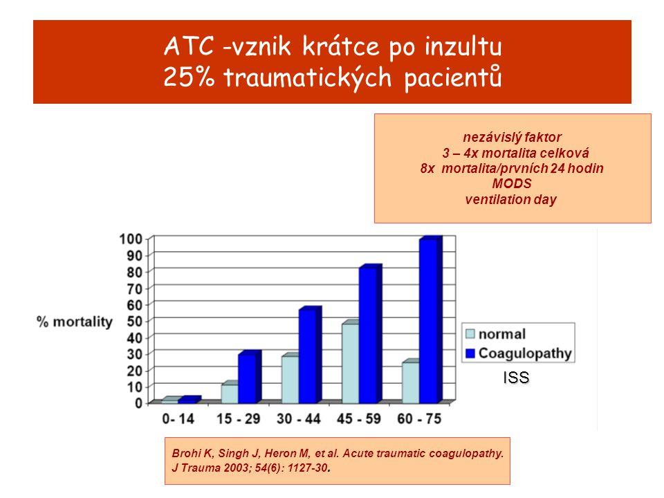 11.sympozium CSBM, Brno ATC -vznik krátce po inzultu 25% traumatických pacientů ISS Brohi K, Singh J, Heron M, et al. Acute traumatic coagulopathy. J