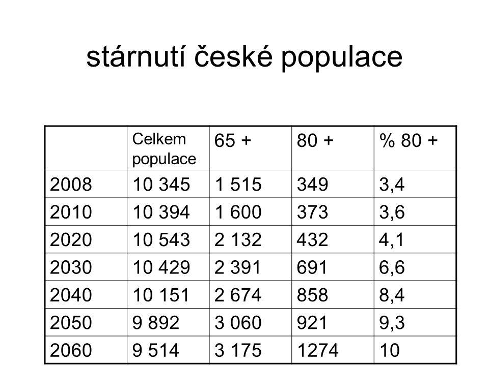 Old-age dependency ratio jedná se o poměr lidí 65letých a starších vůči lidem ekonomicky aktivního věku (15- 64).