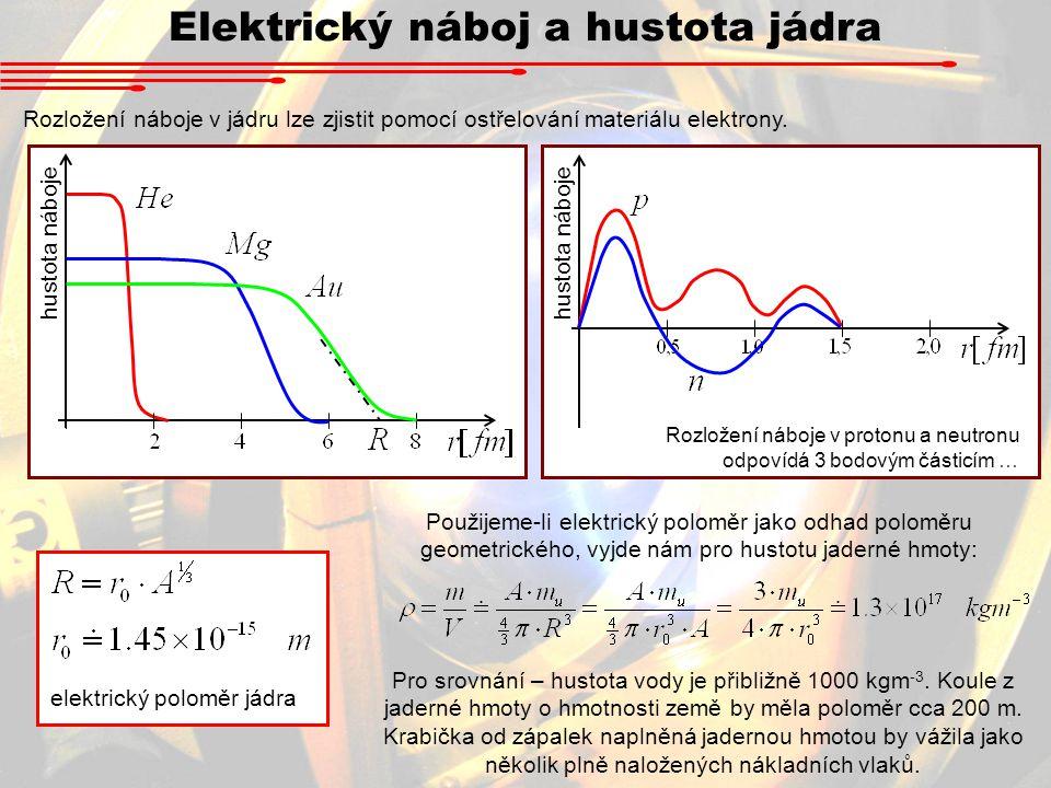 Elektrický náboj a hustota jádra Rozložení náboje v jádru lze zjistit pomocí ostřelování materiálu elektrony. hustota náboje Rozložení náboje v proton