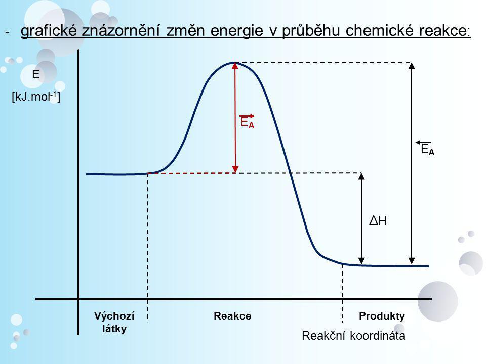 Reakční koordináta E [kJ.mol -1 ] Výchozí látky ProduktyReakce ∆H∆H EAEA EAEA - grafické znázornění změn energie v průběhu chemické reakce :