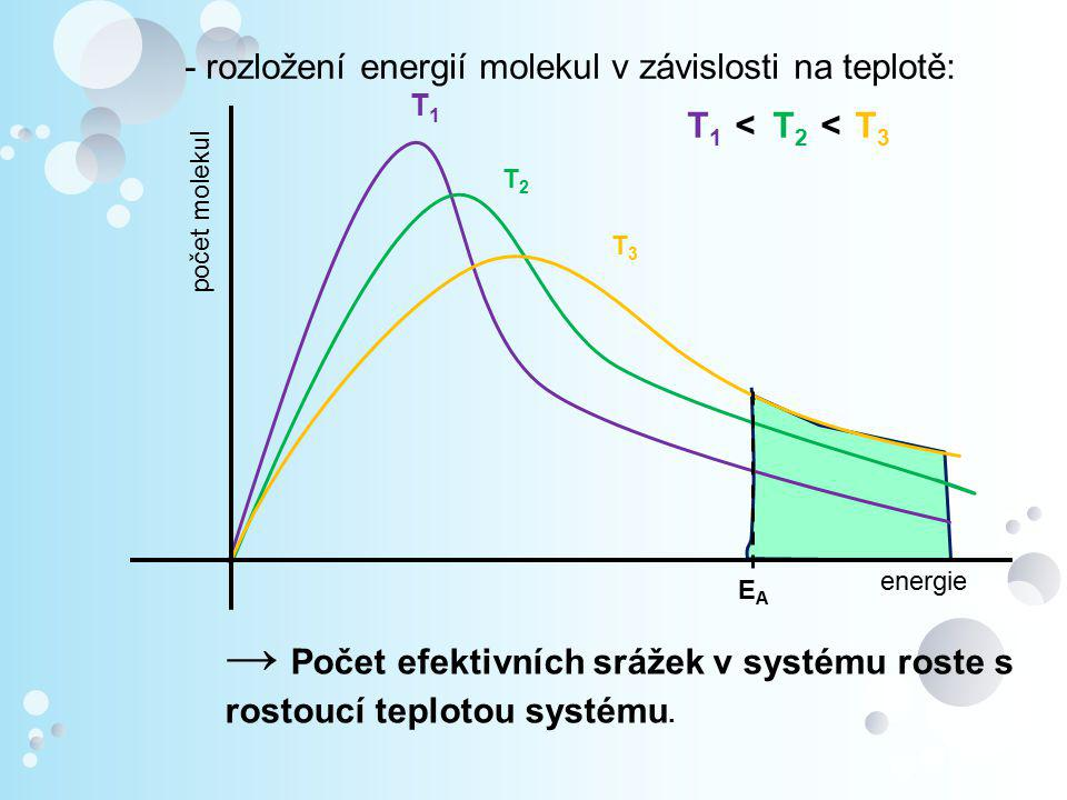 Pohled z makrosvěta FORMÁLNÍ REAKČNÍ KINETIKA 3.Vliv katalyzátorů na průběh chemické rce  typy katalýzy: 1.Homogenní: ‒ reaktanty a katalyzátor ve stejné fázi ‒ např.: rozklad kyseliny mravenčí HCOOH → H 2 O + CO (katalyzátor H + ) 1.Heterogenní: ‒ reaktanty a katalyzátor v různé fázi ‒ např.
