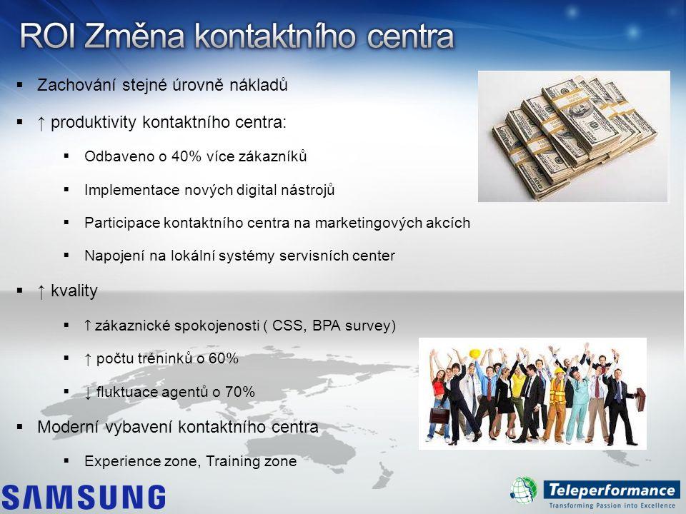  Zachování stejné úrovně nákladů  ↑ produktivity kontaktního centra:  Odbaveno o 40% více zákazníků  Implementace nových digital nástrojů  Partic