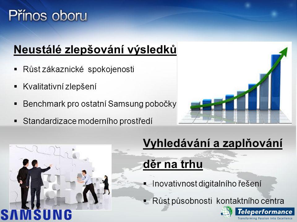 Neustálé zlepšování výsledků  Růst zákaznické spokojenosti  Kvalitativní zlepšení  Benchmark pro ostatní Samsung pobočky  Standardizace moderního